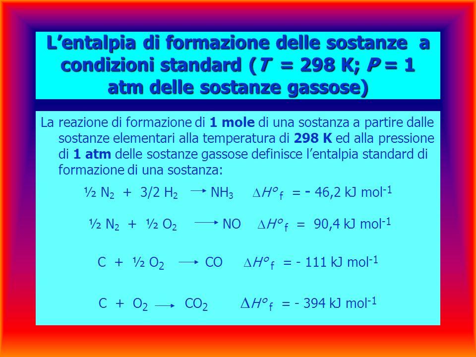 Lentalpia di formazione delle sostanze a condizioni standard (T = 298 K; P = 1 atm delle sostanze gassose) La reazione di formazione di 1 mole di una sostanza a partire dalle sostanze elementari alla temperatura di 298 K ed alla pressione di 1 atm delle sostanze gassose definisce lentalpia standard di formazione di una sostanza: ½ N 2 + 3/2 H 2 NH 3 H° f = - 46,2 kJ mol -1 ½ N 2 + ½ O 2 NO H° f = 90,4 kJ mol -1 C + ½ O 2 CO H° f = - 111 kJ mol -1 C + O 2 CO 2 H° f = - 394 kJ mol -1