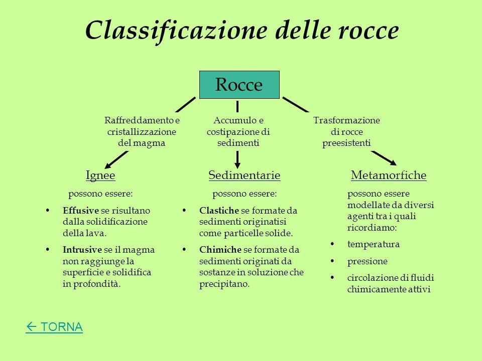 Classificazione delle rocce Rocce Sedimentarie possono essere: Clastiche se formate da sedimenti originatisi come particelle solide. Chimiche se forma