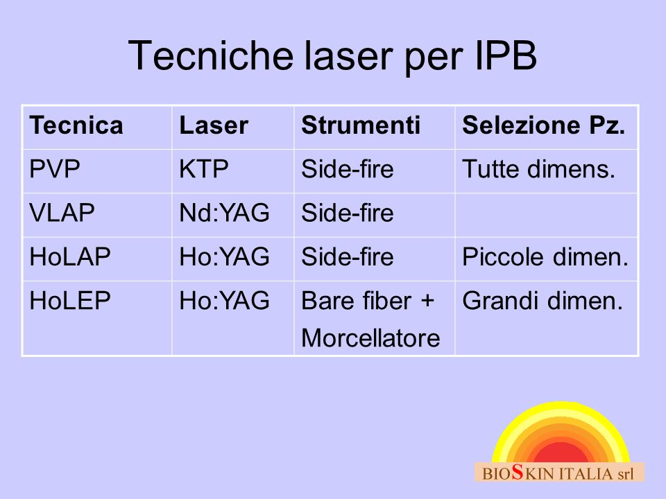 Tecniche laser per IPB TecnicaLaserStrumentiSelezione Pz. PVPKTPSide-fireTutte dimens. VLAPNd:YAGSide-fire HoLAPHo:YAGSide-firePiccole dimen. HoLEPHo: