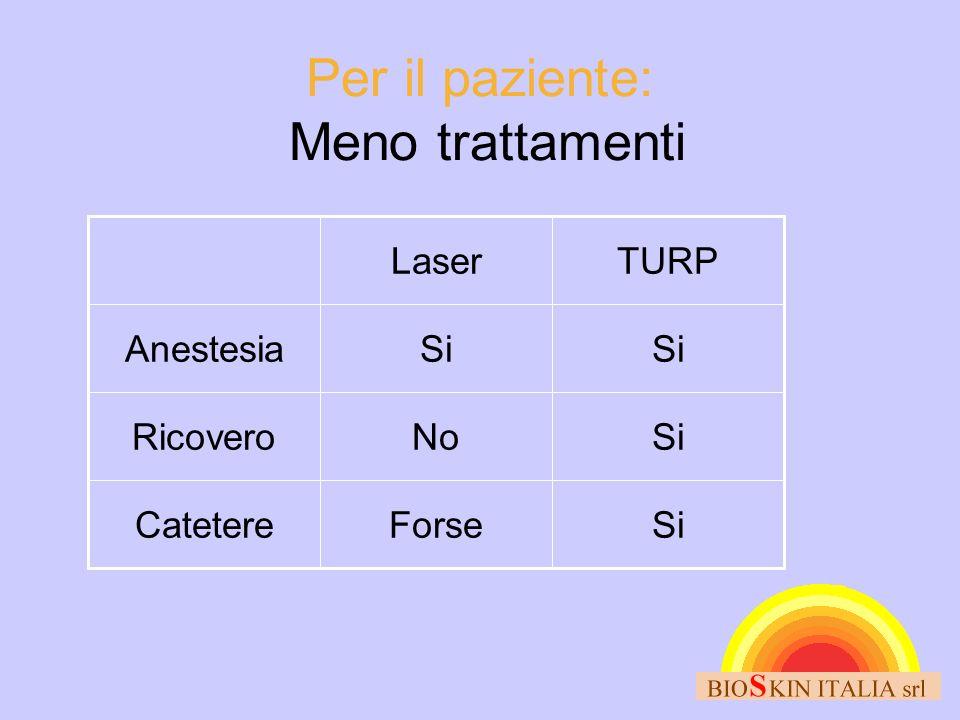Per il paziente: Meno trattamenti SiForseCatetere SiNoRicovero Si Anestesia TURPLaser