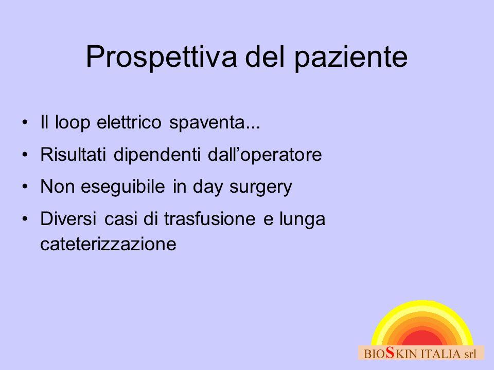 Prospettiva del paziente Il loop elettrico spaventa... Risultati dipendenti dalloperatore Non eseguibile in day surgery Diversi casi di trasfusione e