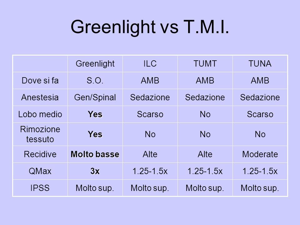 Greenlight vs T.M.I. Molto sup. IPSS 1.25-1.5x 3xQMax ModerateAlte Molto basse Recidive No Yes Rimozione tessuto ScarsoNoScarsoYesLobo medio Sedazione