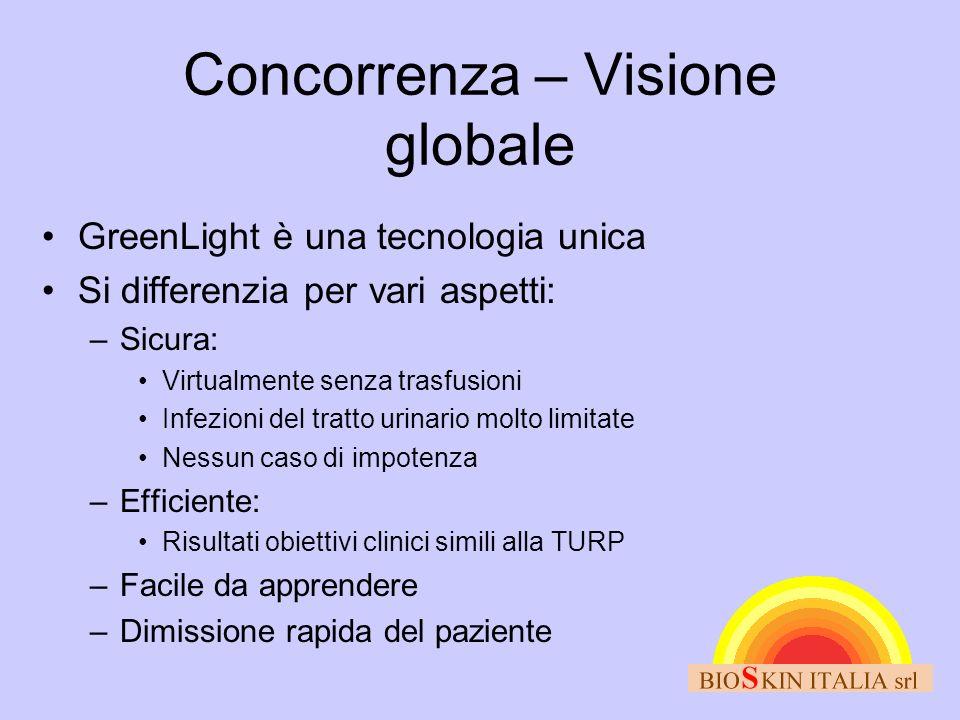 Concorrenza – Visione globale GreenLight è una tecnologia unica Si differenzia per vari aspetti: –Sicura: Virtualmente senza trasfusioni Infezioni del