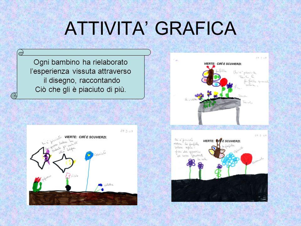 ATTIVITA GRAFICA Ogni bambino ha rielaborato lesperienza vissuta attraverso il disegno, raccontando Ciò che gli è piaciuto di più.