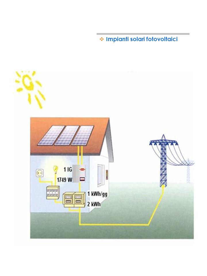 24 DA COSA E COMPOSTO UN IMPIANTO FOTOVOLTAICO Pannelli solari fotovoltaici Inverter Contatore energia prodotta Contatore energia scambiata Impianti s