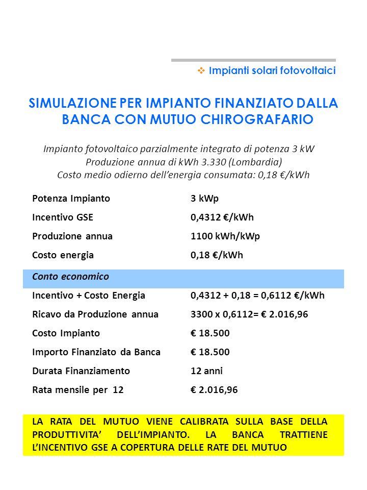 PROSPETTO RIENTRO POTENZA IMPIANTO3kWp STIMA PRODUCIBILITA' ANNUA3300kWh/anno TARIFFA INCENTIVANTE GSE0,4312euro/kWh INCENTIVO ANNUALE1.423euro DURATA