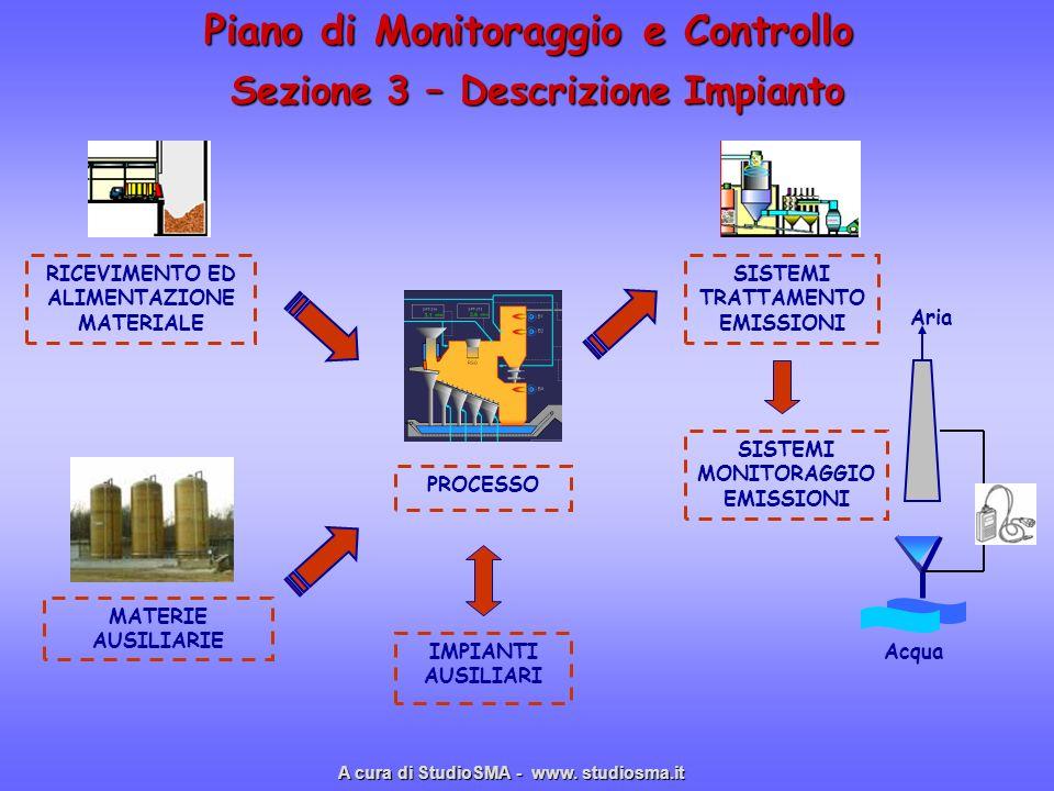Piano di Monitoraggio e Controllo Sezione 3 – Descrizione Impianto RICEVIMENTO ED ALIMENTAZIONE MATERIALE PROCESSO IMPIANTI AUSILIARI MATERIE AUSILIAR