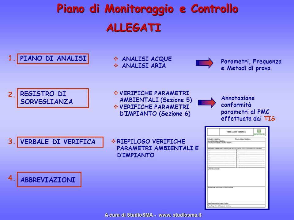 Piano di Monitoraggio e Controllo ALLEGATI PIANO DI ANALISI REGISTRO DI SORVEGLIANZA VERBALE DI VERIFICA 1. 2. 3. 4. ANALISI ACQUE ANALISI ARIA Parame