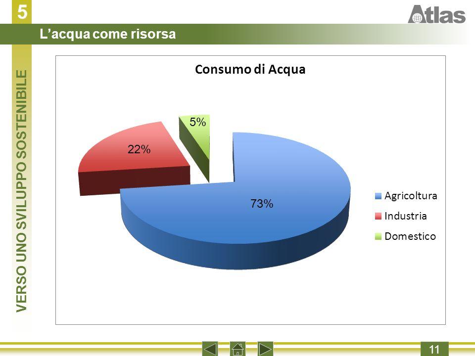 5 11 5% 22% 73%
