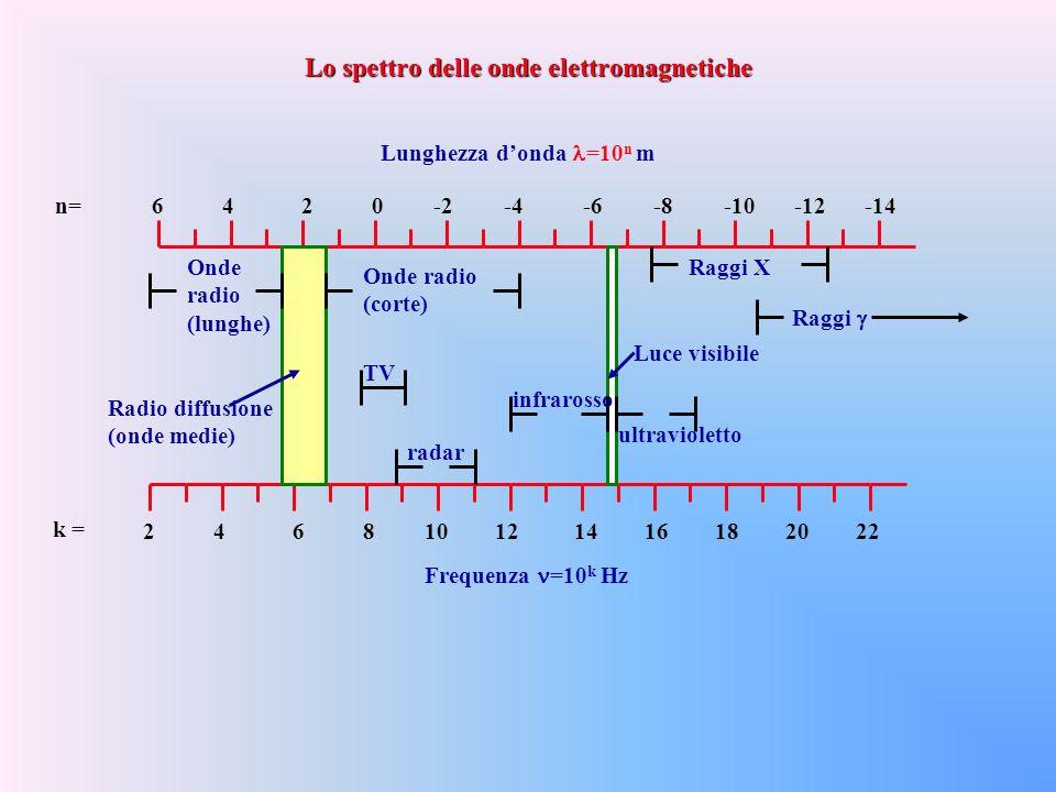 Frequenza =10 k Hz 246810121416182022 k = Lunghezza donda =10 n m 6420-2-4-6-8-10-12-14n= Radio diffusione (onde medie) Luce visibile Onde radio (lunghe) Onde radio (corte) TV radar infrarosso ultravioletto Raggi X Raggi Lo spettro delle onde elettromagnetiche
