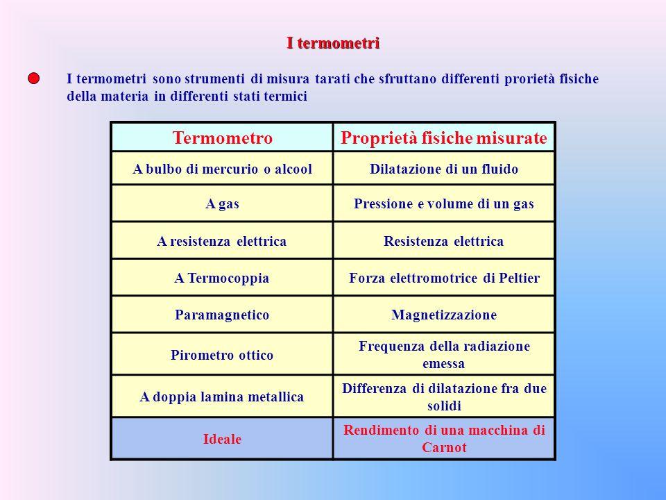 I termometri sono strumenti di misura tarati che sfruttano differenti prorietà fisiche della materia in differenti stati termici TermometroProprietà fisiche misurate A bulbo di mercurio o alcoolDilatazione di un fluido A gasPressione e volume di un gas A resistenza elettricaResistenza elettrica A TermocoppiaForza elettromotrice di Peltier ParamagneticoMagnetizzazione Pirometro ottico Frequenza della radiazione emessa A doppia lamina metallica Differenza di dilatazione fra due solidi Ideale Rendimento di una macchina di Carnot I termometri