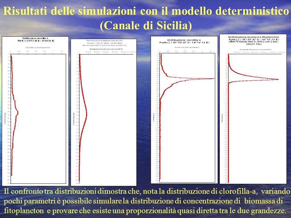 Risultati delle simulazioni con il modello deterministico (Canale di Sicilia) Il confronto tra distribuzioni dimostra che, nota la distribuzione di cl