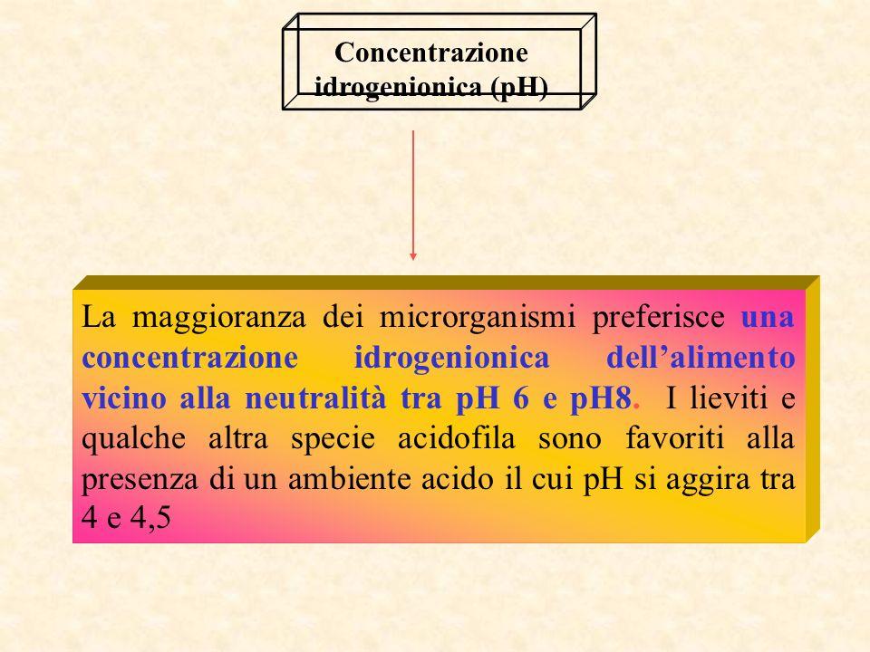 La maggioranza dei microrganismi preferisce una concentrazione idrogenionica dellalimento vicino alla neutralità tra pH 6 e pH8.