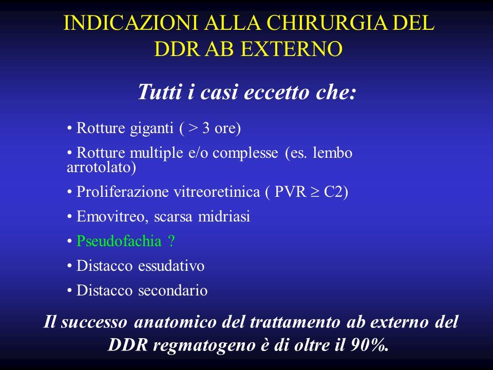 INDICAZIONI ALLA CHIRURGIA DEL DDR AB EXTERNO Rotture giganti ( > 3 ore) Rotture multiple e/o complesse (es.