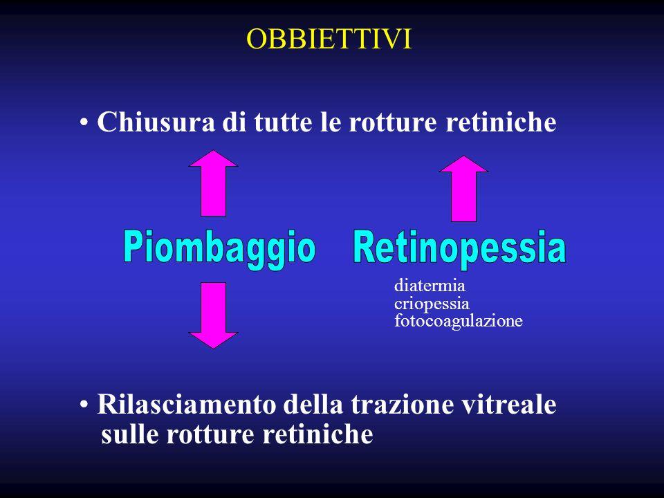 Chiusura di tutte le rotture retiniche Rilasciamento della trazione vitreale sulle rotture retiniche diatermia criopessia fotocoagulazione OBBIETTIVI