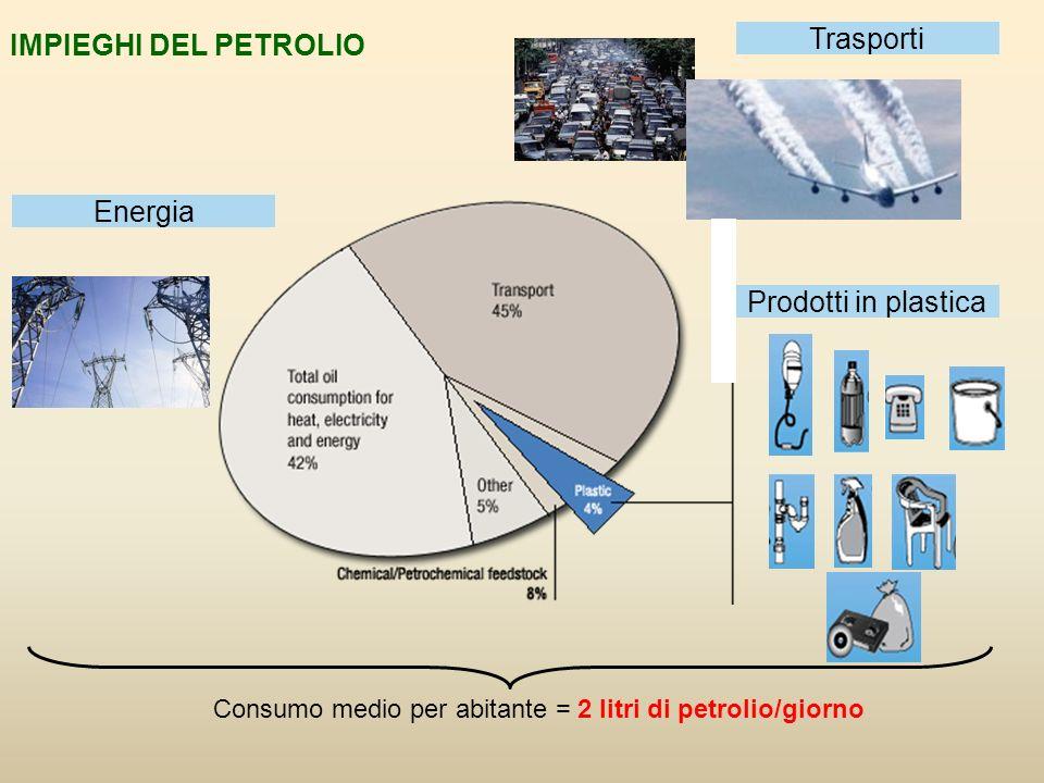 IMPIEGHI DEL PETROLIO Consumo medio per abitante = 2 litri di petrolio/giorno Prodotti in plastica Trasporti Energia