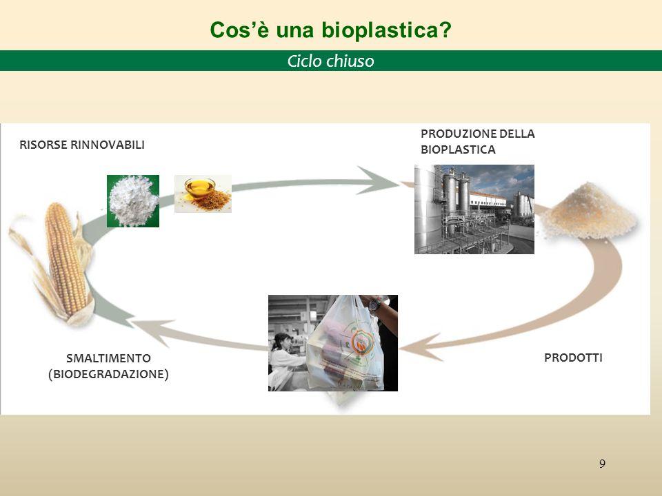 9 RISORSE RINNOVABILI PRODOTTI SMALTIMENTO (BIODEGRADAZIONE) PRODUZIONE DELLA BIOPLASTICA Cosè una bioplastica.