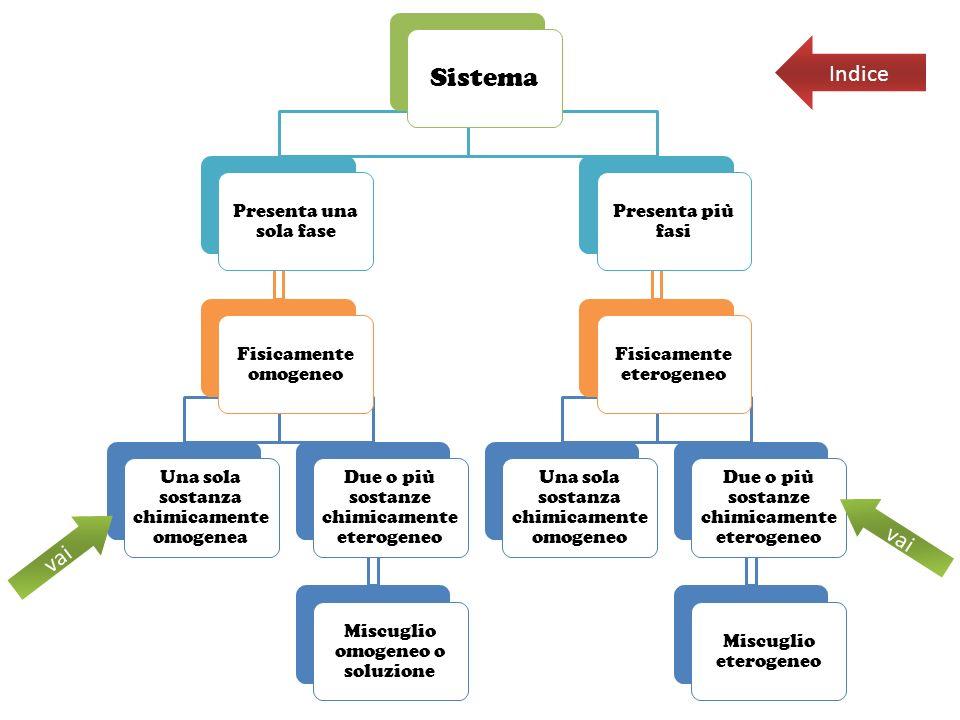 Sistema Presenta una sola fase Fisicamente omogeneo Una sola sostanza chimicamente omogenea Due o più sostanze chimicamente eterogeneo Miscuglio omoge