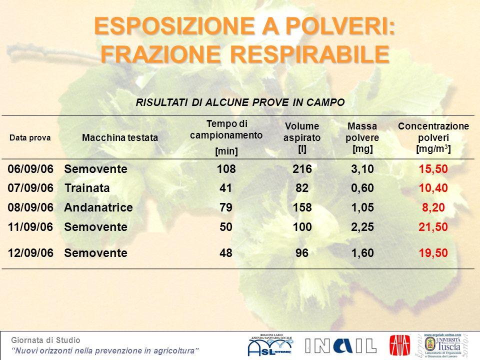 Giornata di Studio Nuovi orizzonti nella prevenzione in agricoltura Data prova Macchina testata Tempo di campionamento Volume aspirato [l] Massa polve