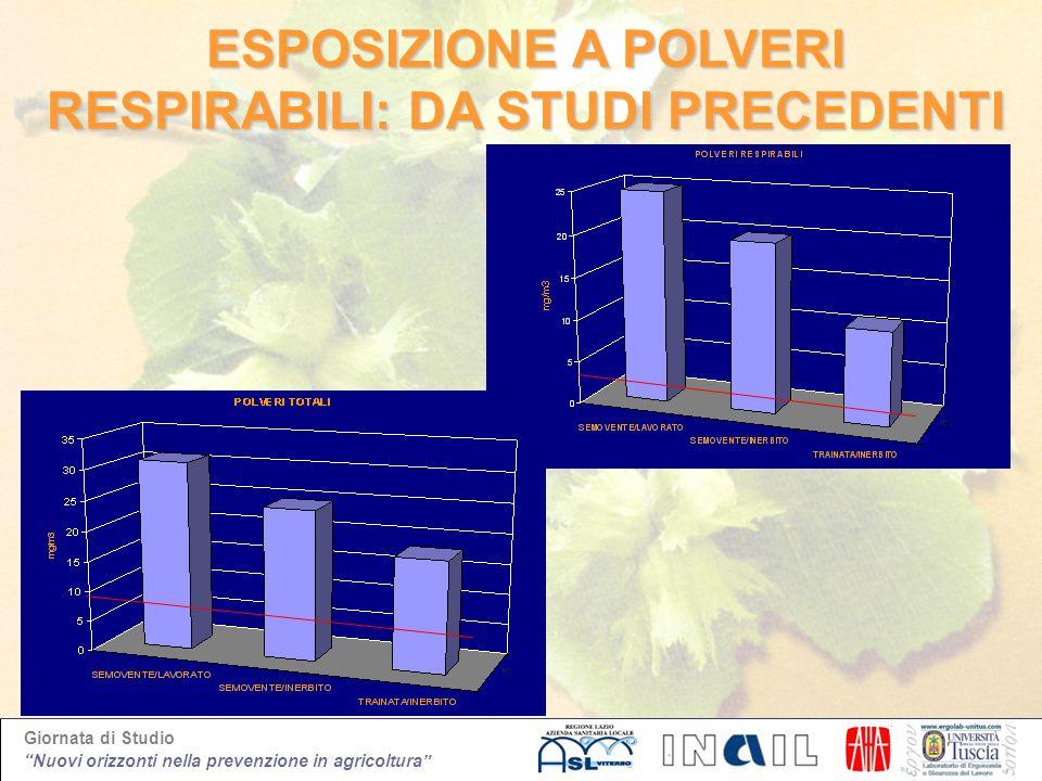 Giornata di Studio Nuovi orizzonti nella prevenzione in agricoltura ESPOSIZIONE A POLVERI RESPIRABILI: DA STUDI PRECEDENTI