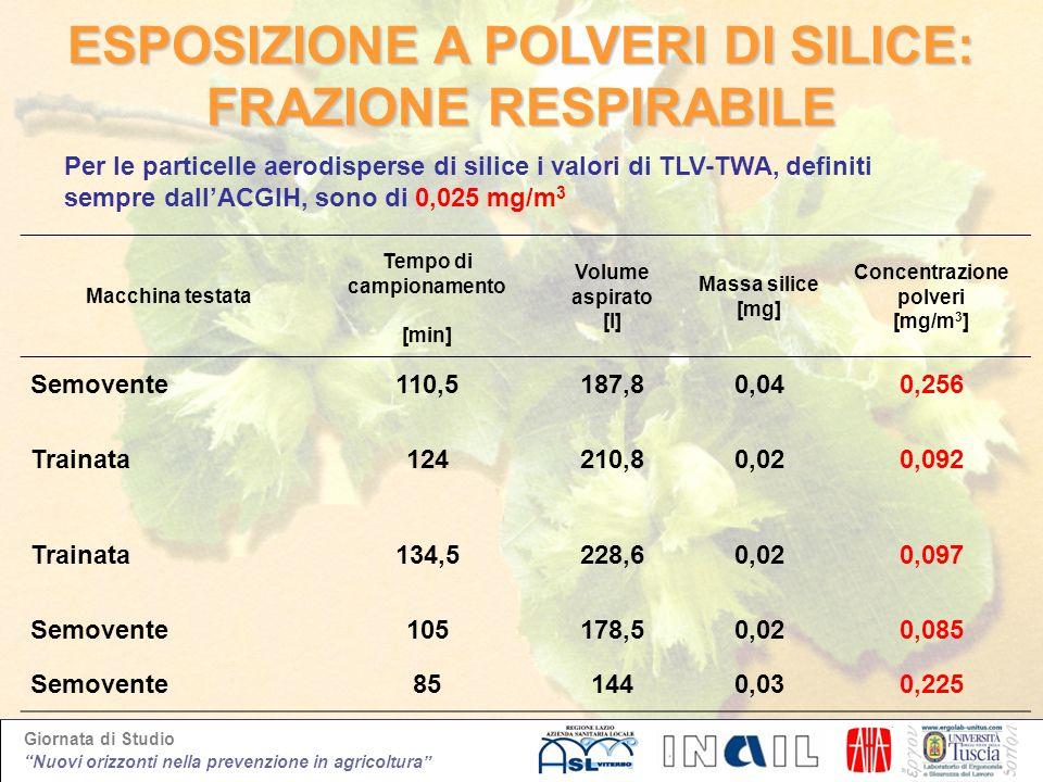 Giornata di Studio Nuovi orizzonti nella prevenzione in agricoltura ESPOSIZIONE A POLVERI DI SILICE: FRAZIONE RESPIRABILE Macchina testata Tempo di ca