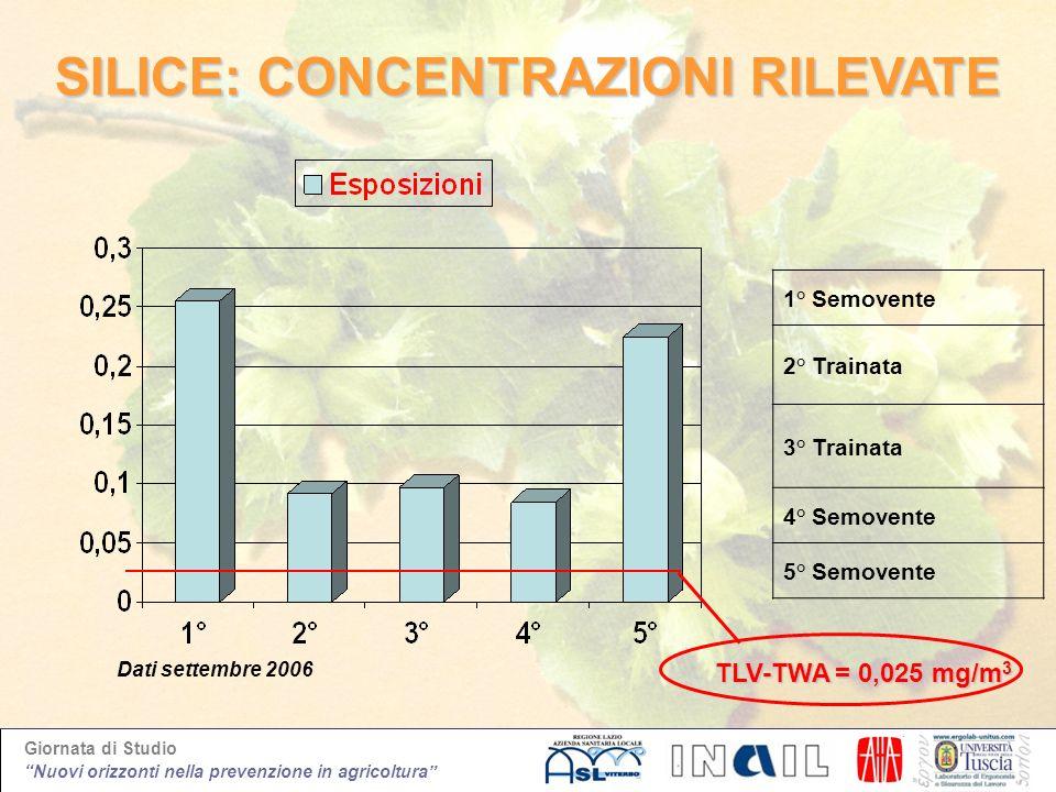 Giornata di Studio Nuovi orizzonti nella prevenzione in agricoltura SILICE: CONCENTRAZIONI RILEVATE 1° Semovente 2° Trainata 3° Trainata 4° Semovente
