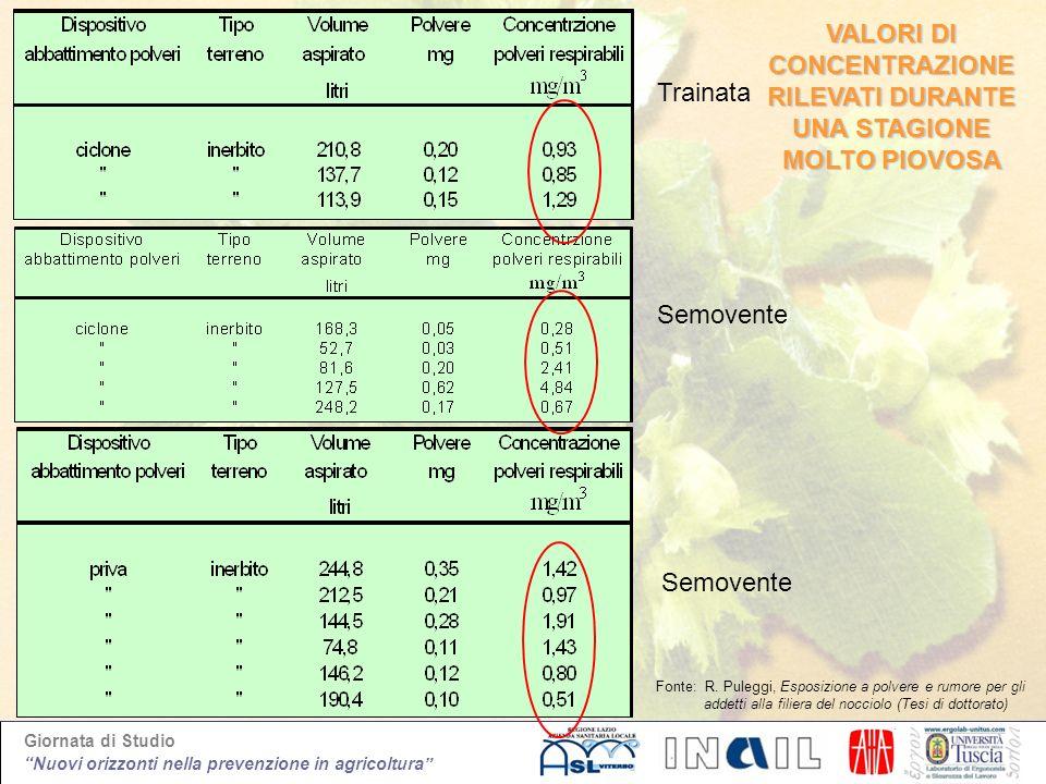 Giornata di Studio Nuovi orizzonti nella prevenzione in agricoltura Trainata Semovente Fonte: R. Puleggi, Esposizione a polvere e rumore per gli addet