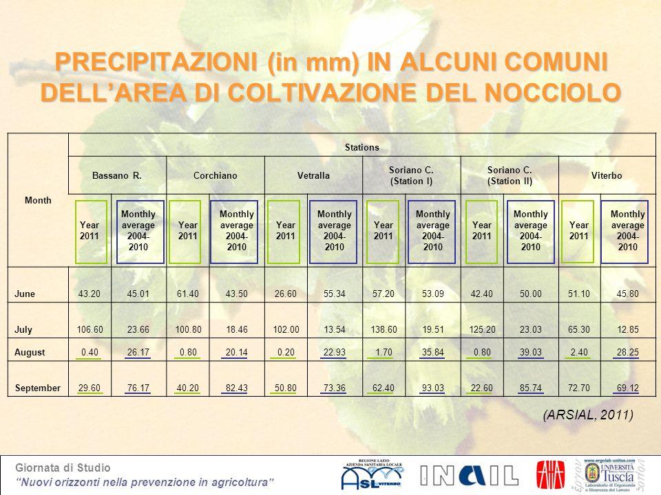 Giornata di Studio Nuovi orizzonti nella prevenzione in agricoltura PRECIPITAZIONI (in mm) IN ALCUNI COMUNI DELLAREA DI COLTIVAZIONE DEL NOCCIOLO Mont