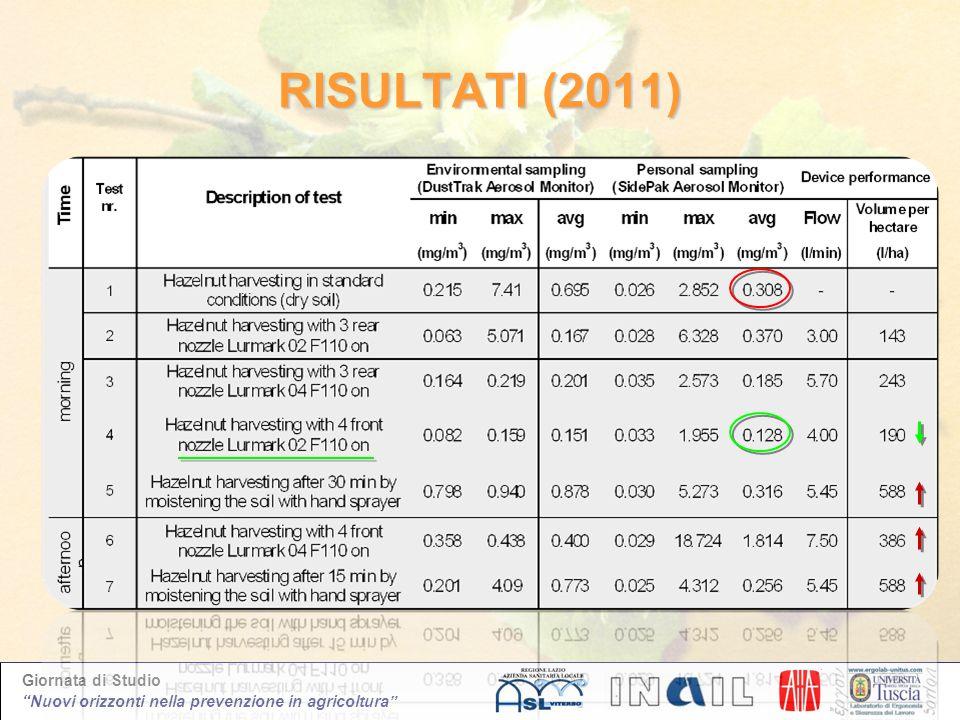 Giornata di Studio Nuovi orizzonti nella prevenzione in agricoltura RISULTATI (2011)