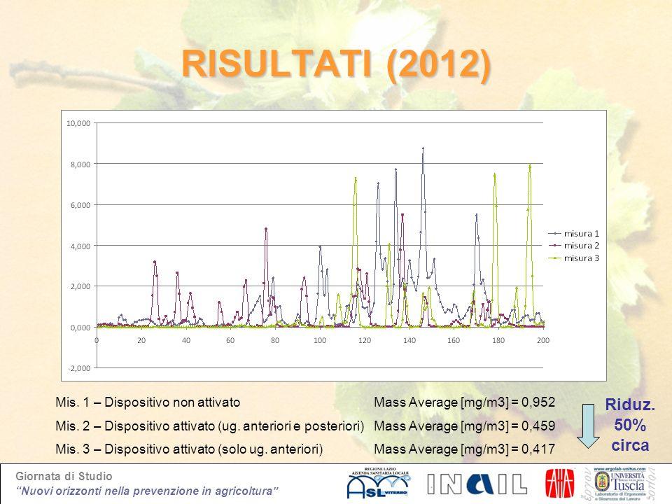 Giornata di Studio Nuovi orizzonti nella prevenzione in agricoltura RISULTATI (2012) Mis. 1 – Dispositivo non attivato Mis. 2 – Dispositivo attivato (