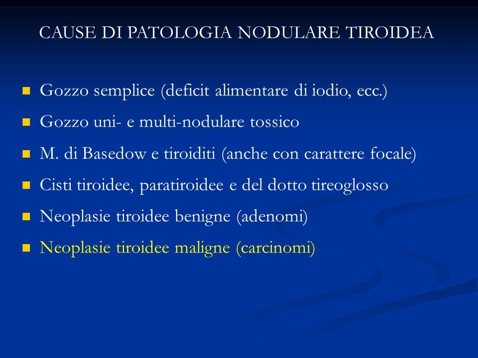 CAUSE DI PATOLOGIA NODULARE TIROIDEA Gozzo semplice (deficit alimentare di iodio, ecc.) Gozzo uni- e multi-nodulare tossico M. di Basedow e tiroiditi