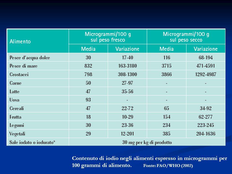 Contenuto di iodio negli alimenti espresso in microgrammi per 100 grammi di alimento. Fonte: FAO/WHO (2002)
