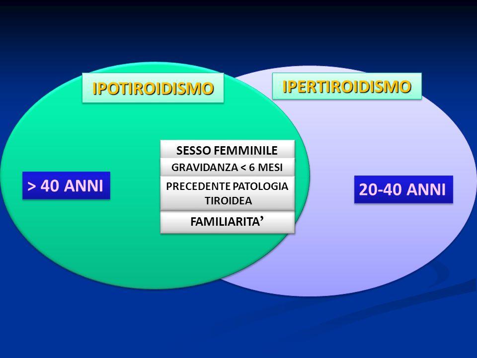 IPERTIROIDISMOIPERTIROIDISMOIPOTIROIDISMOIPOTIROIDISMO SESSO FEMMINILE FAMILIARITA GRAVIDANZA < 6 MESI PRECEDENTE PATOLOGIA TIROIDEA PRECEDENTE PATOLO