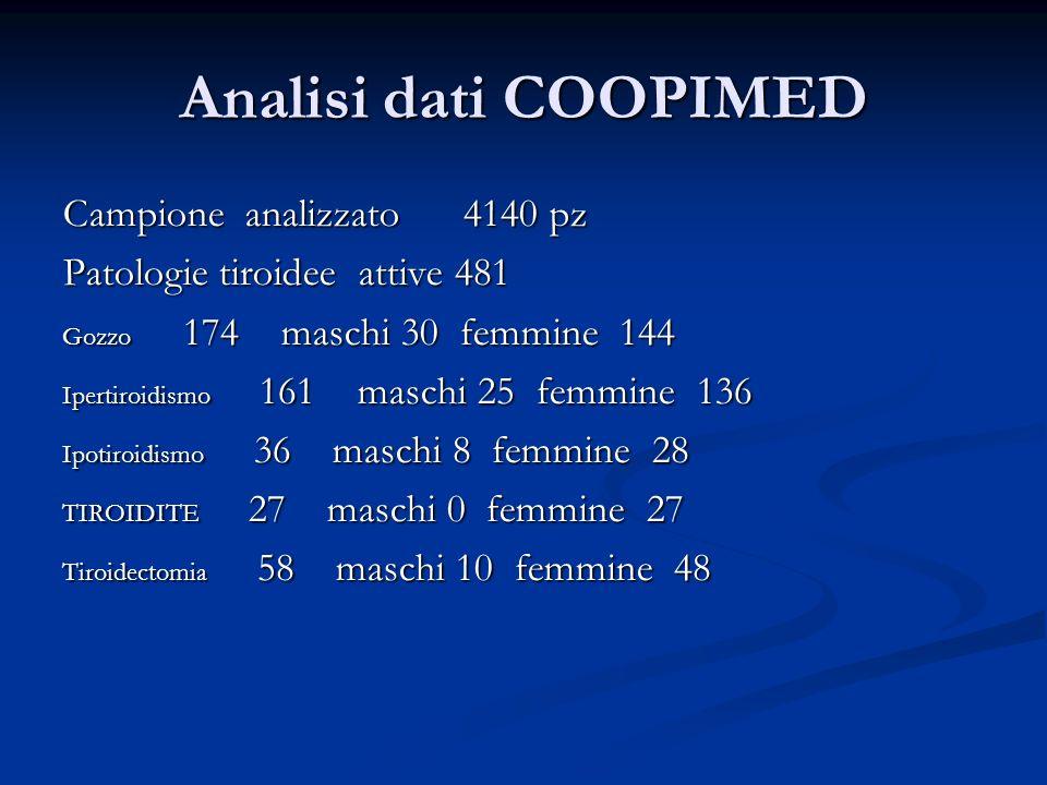 Analisi dati COOPIMED Campione analizzato 4140 pz Patologie tiroidee attive 481 Gozzo 174 maschi 30 femmine 144 Ipertiroidismo 161 maschi 25 femmine 1