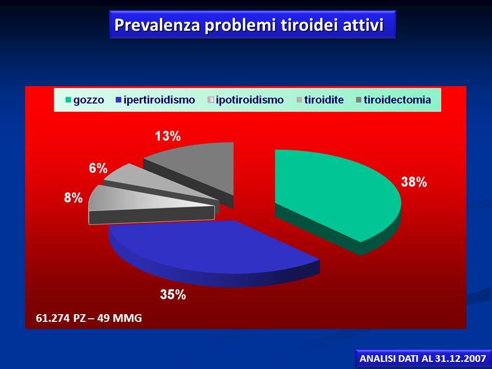 Prevalenza problemi tiroidei attivi 61.274 PZ – 49 MMG ANALISI DATI AL 31.12.2007