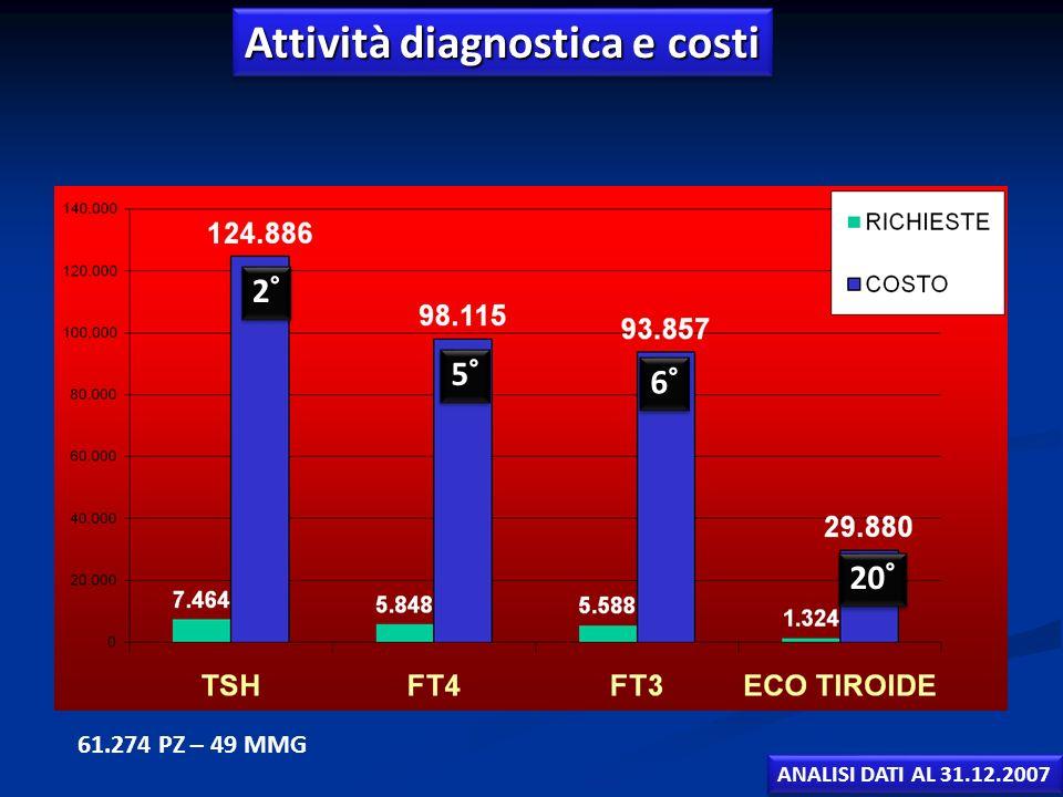 Attività diagnostica e costi Età media dei pazienti con pat. Tiroidee 57,7 anni 61.274 PZ – 49 MMG 2° 5° 6° 20° ANALISI DATI AL 31.12.2007