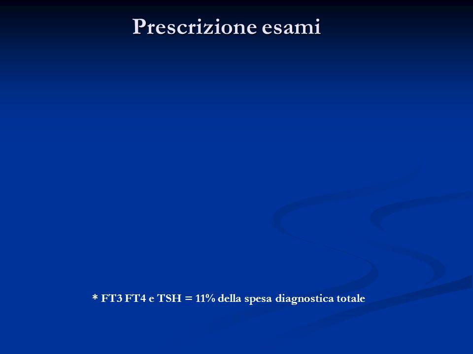 Prescrizione esami * FT3 FT4 e TSH = 11% della spesa diagnostica totale