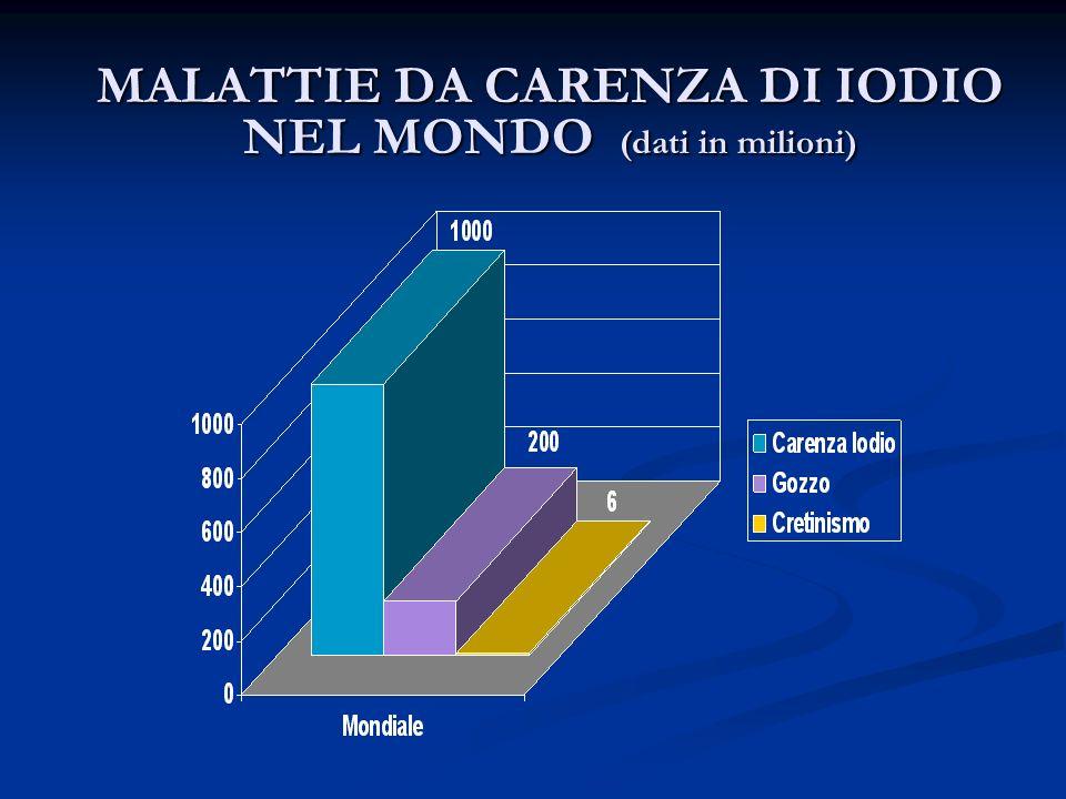 MALATTIE DA CARENZA DI IODIO NEL MONDO (dati in milioni)