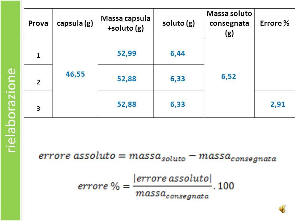 rielaborazione Provacapsula (g) Massa capsula +soluto (g) soluto (g) Massa soluto consegnata (g) Errore % 1 2 3 46,55 52,99 6,33 6,44 6,33 6,52 52,88 2,91