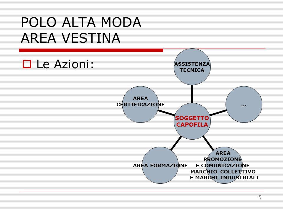 5 POLO ALTA MODA AREA VESTINA Le Azioni: SOGGETTO CAPOFILA ASSISTENZA TECNICA … AREA PROMOZIONE E COMUNICAZIONE MARCHIO COLLETTIVO E MARCHI INDUSTRIALI AREA FORMAZIONE AREA CERTIFICAZIONE