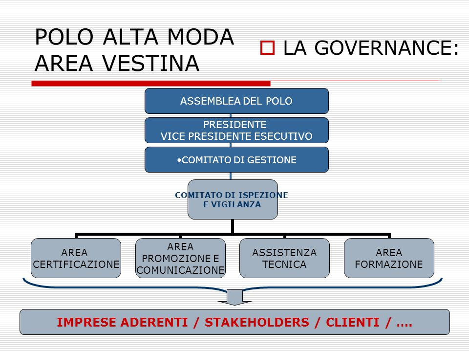 7 POLO ALTA MODA AREA VESTINA APPROVAZIONE DEL DISCIPLINARE DI INGRESSO: 100% MADE IN ITALY CON PRODUZIONE PREVALENTE NELLAREA VESTINA (60%) ORGANIZZAZIONE MINIMA GARANTITA RISPETTO CCNL DI SETTORE RILASCIO DEL DURC NOMINA DI UN COMITATO DI ISPEZIONE E VIGILANZA AUDIT ANNUALE E SENZA PREAVVISO RELAZIONE DI ISPEZIONE RILASCIO DEL BOLLINO ANNUALE DI CERTIFICAZIONE FONDO COMUNE IL PROCESSO DI CERTIFICAZIONE: