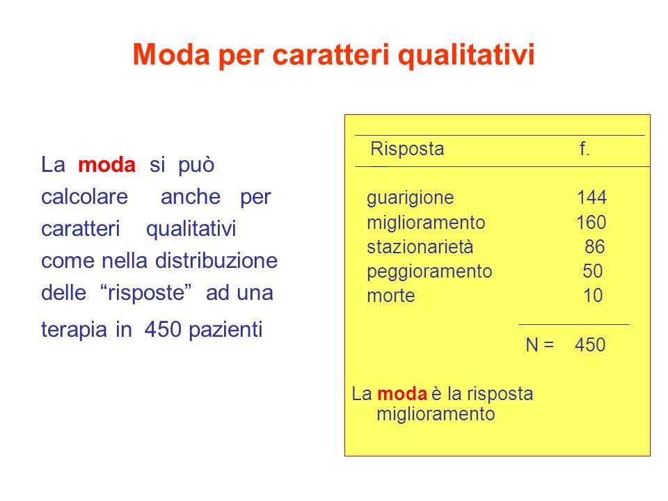 Moda per caratteri qualitativi La moda si può calcolare anche per caratteri qualitativi come nella distribuzione delle risposte ad una terapia in 450