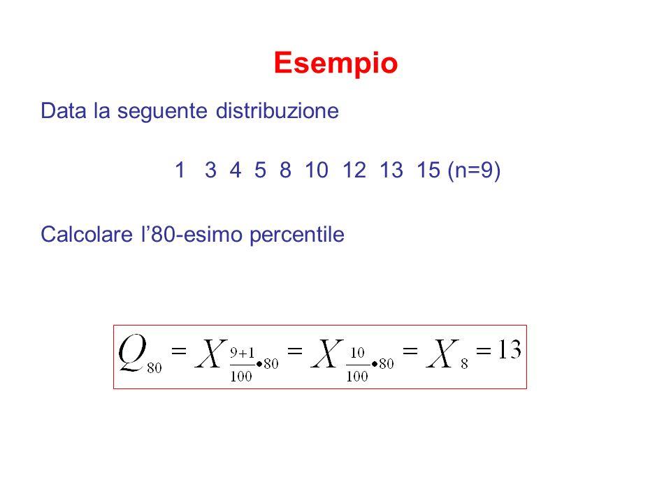 Esempio Data la seguente distribuzione 1 3 4 5 8 10 12 13 15 (n=9) Calcolare l80-esimo percentile