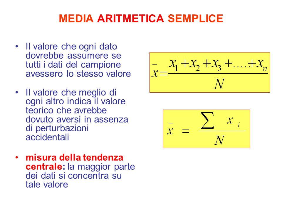 Utilizzo misure di posizione Media Mediana Moda La misura di posizione più usata la misura migliore con la misura migliore distribuzioni asimmetriche quando un valore ha una frequenza relativa elevata Facile da trattare matematicamente Utilizza tutta linformazione disponibile sulle unità statistiche (Σx/n) È facile calcolare un valore ponderato X = (x 1 +n 1 +x 2 n 2 )(n 1 +n 2 ) Proprietà dellequilibrio delle distanzeΣ i (x i - x)=0 Proprietà del minimo delle distanze: Σx- me=min Proprietà del minimo degli scarti quadratici: Σ i (x i – x ) 2 =min
