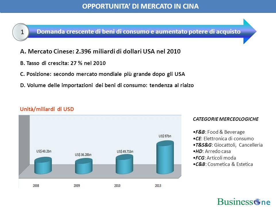 A. Mercato Cinese: 2.396 miliardi di dollari USA nel 2010 B.