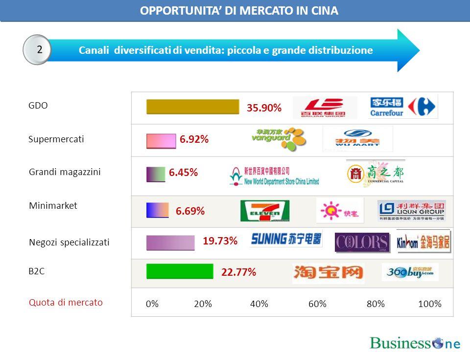 0% 20% 40% 60% 80% 100% Supermercati Minimarket Grandi magazzini B2C Quota di mercato GDO 35.90% 6.69% 6.92% 6.45% 22.77% Negozi specializzati 19.73% Canali diversificati di vendita: piccola e grande distribuzione 2 OPPORTUNITA DI MERCATO IN CINA