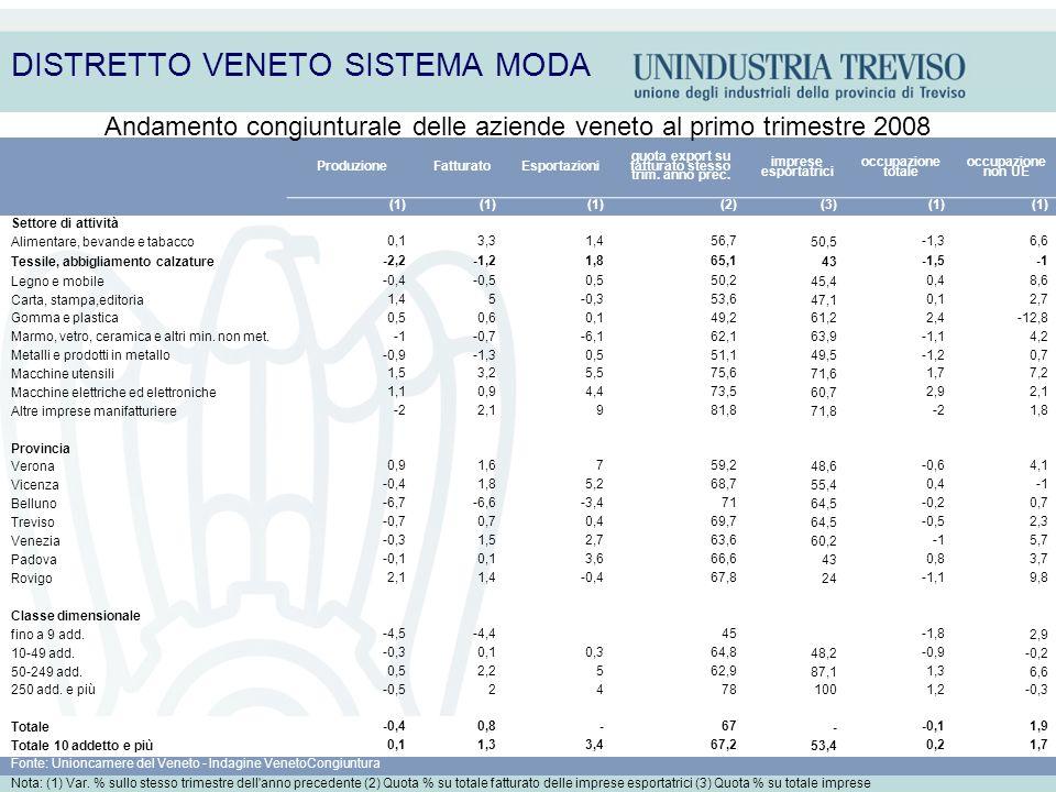 DISTRETTO VENETO SISTEMA MODA ProduzioneFatturatoEsportazioni quota export su fatturato stesso trim. anno prec. imprese esportatrici occupazione total