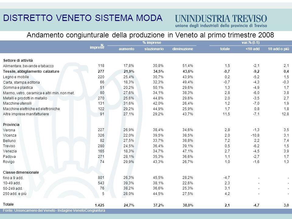 DISTRETTO VENETO SISTEMA MODA N. imprese % imprese var.% (t-1) aumentostazionariodiminuzione totale<10 add10 add o più Settore di attività Alimentare,
