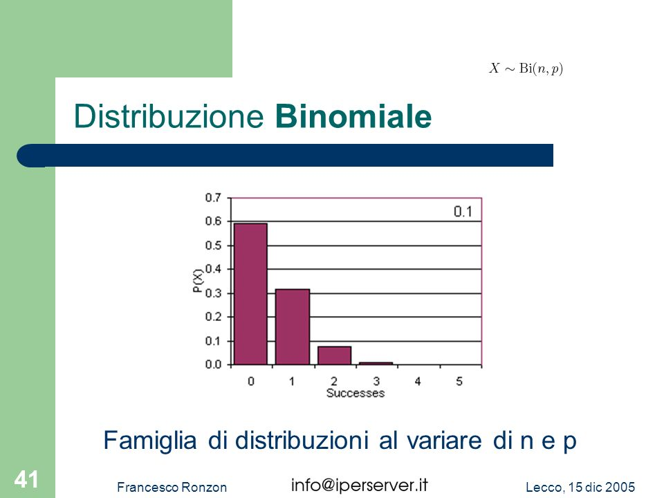 Lecco, 15 dic 2005Francesco Ronzon 41 Distribuzione Binomiale Famiglia di distribuzioni al variare di n e p