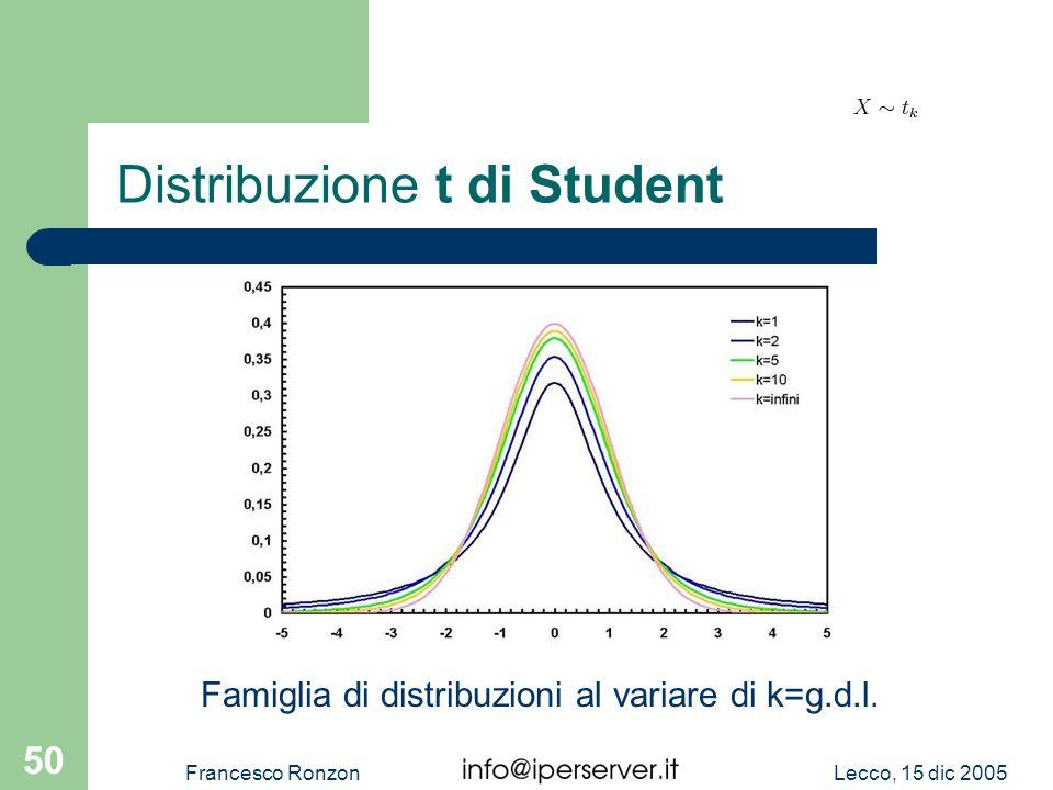 Lecco, 15 dic 2005Francesco Ronzon 50 Distribuzione t di Student Famiglia di distribuzioni al variare di k=g.d.l.